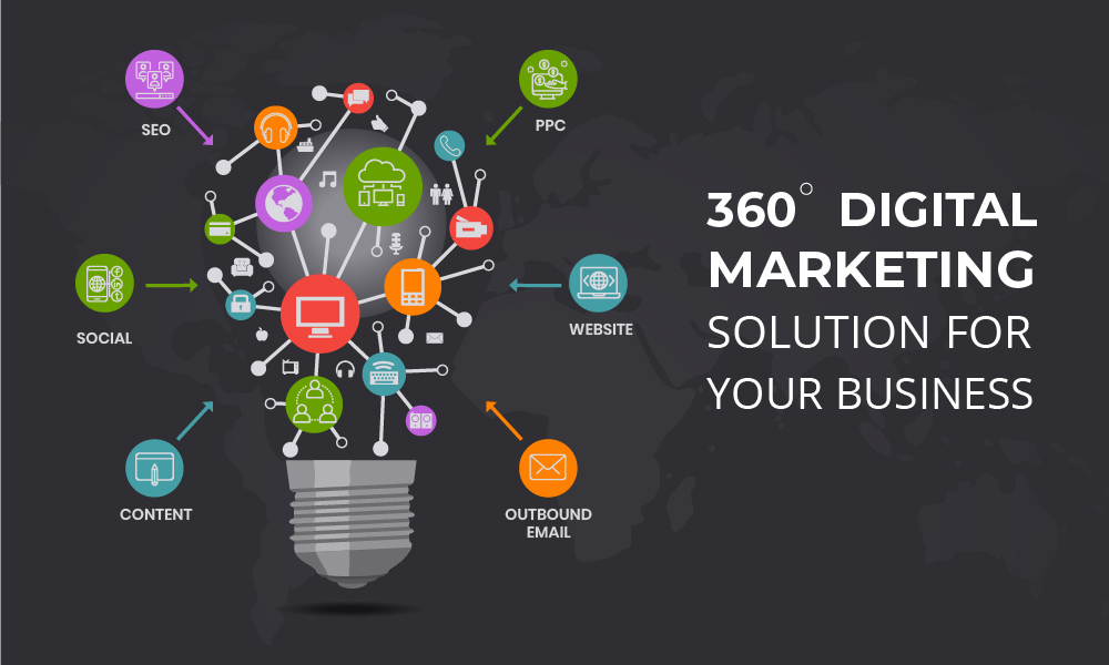 complete-digital-marketing-setup